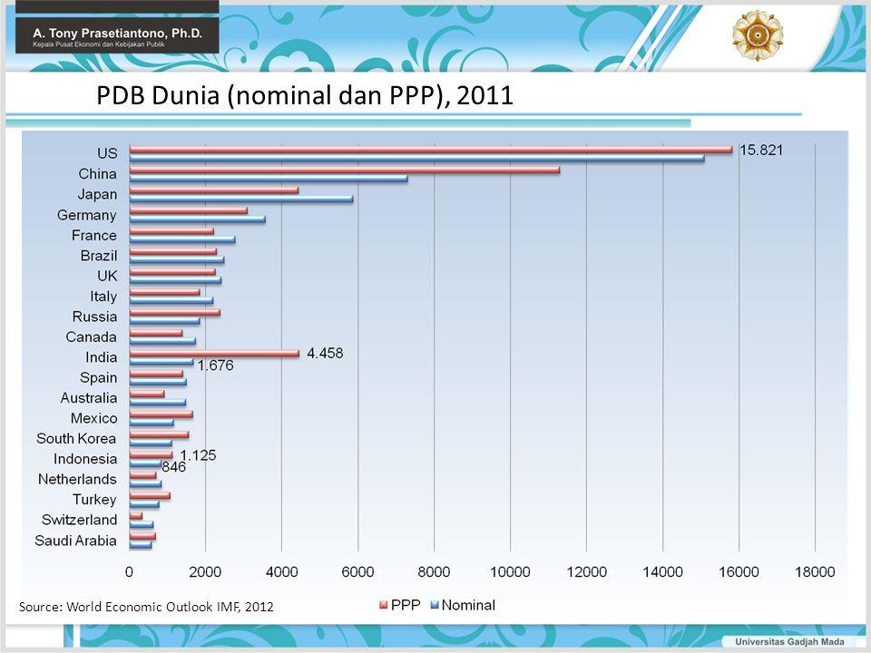 PDB Dunia (nominal dan PPP), 2011
