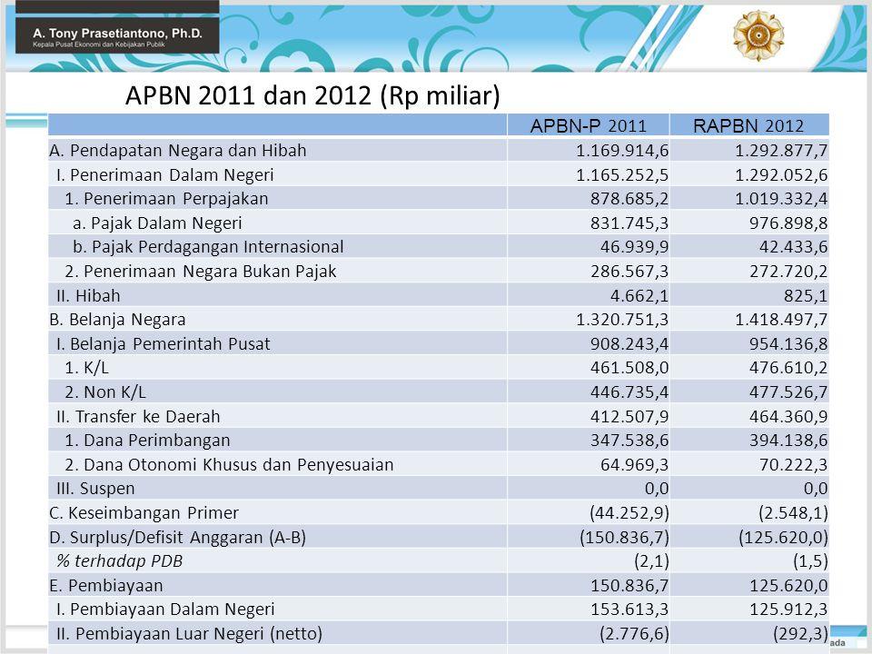 APBN 2011 dan 2012 (Rp miliar) APBN-P 2011 RAPBN 2012