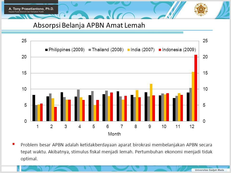 Absorpsi Belanja APBN Amat Lemah