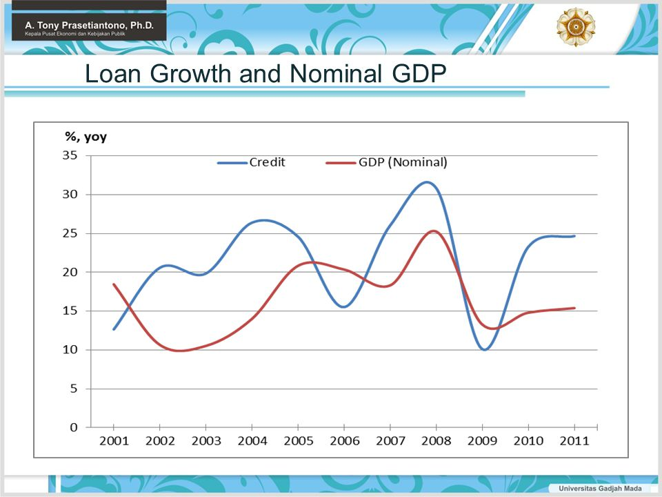 Loan Growth and Nominal GDP