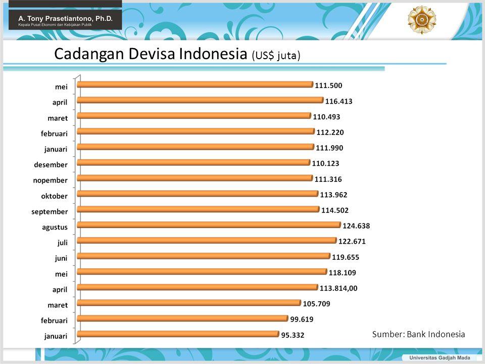 Cadangan Devisa Indonesia (US$ juta)