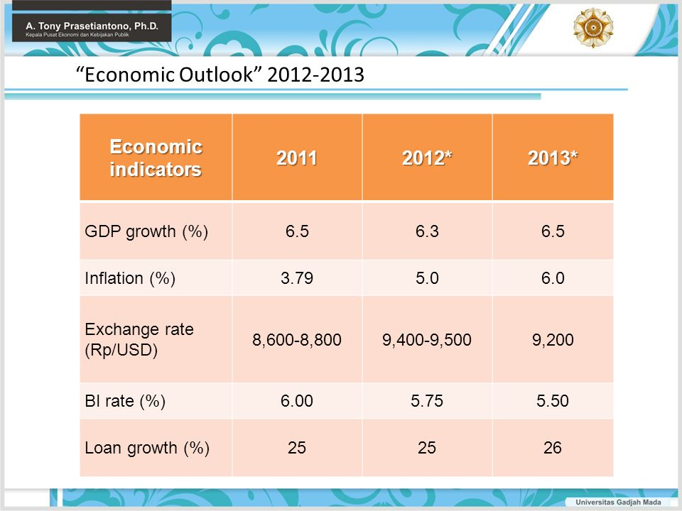 Economic Outlook 2012-2013 Economic indicators 2011 2012* 2013*