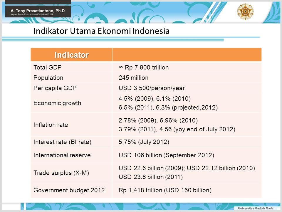 Indikator Utama Ekonomi Indonesia