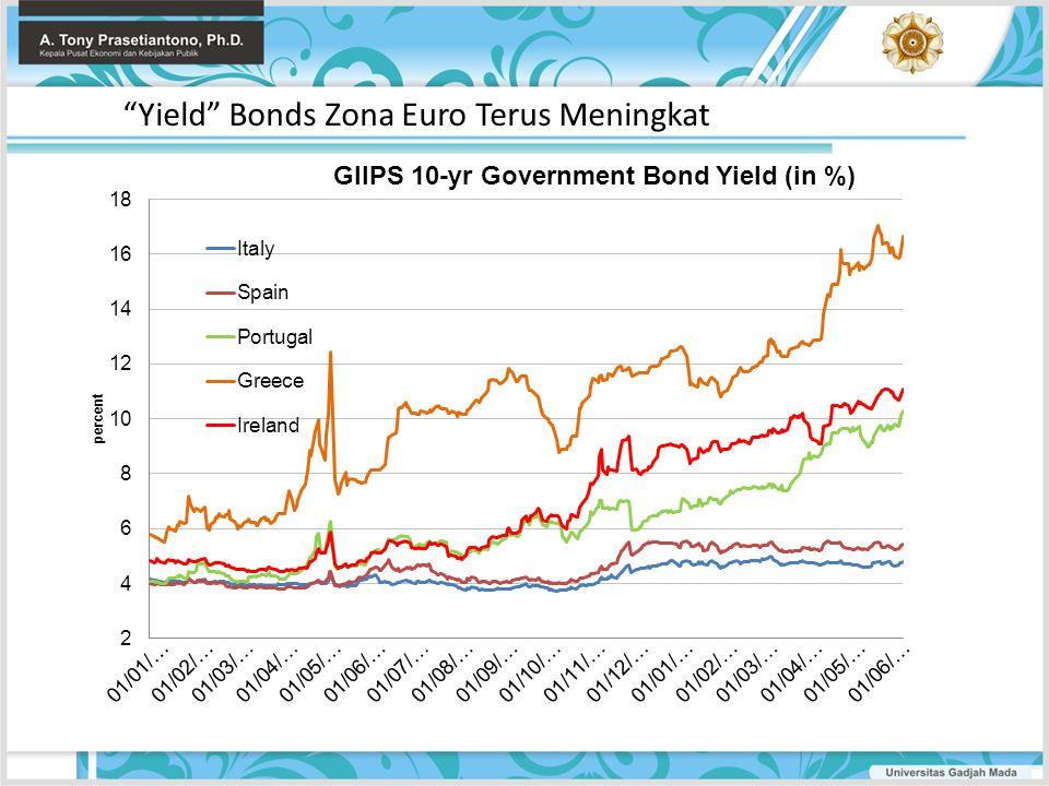 Yield Bonds Zona Euro Terus Meningkat