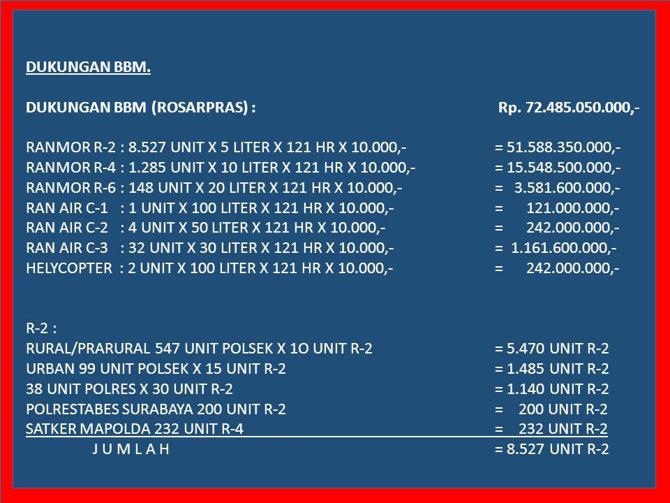DUKUNGAN BBM. DUKUNGAN BBM (ROSARPRAS) : Rp. 72.485.050.000,-