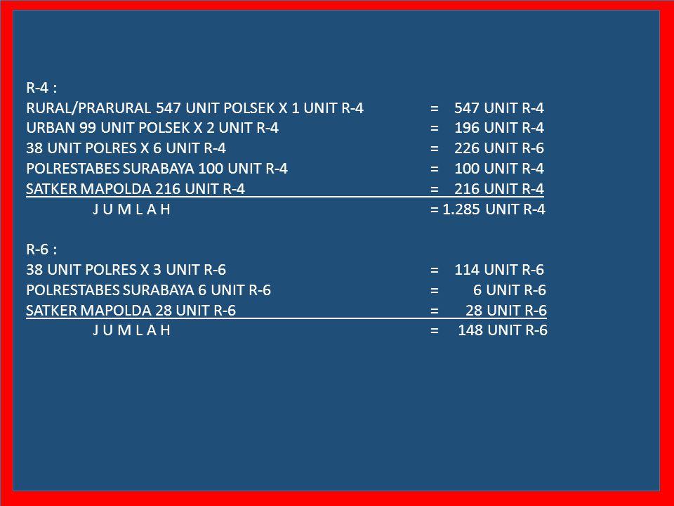 R-4 : RURAL/PRARURAL 547 UNIT POLSEK X 1 UNIT R-4 = 547 UNIT R-4. URBAN 99 UNIT POLSEK X 2 UNIT R-4 = 196 UNIT R-4.