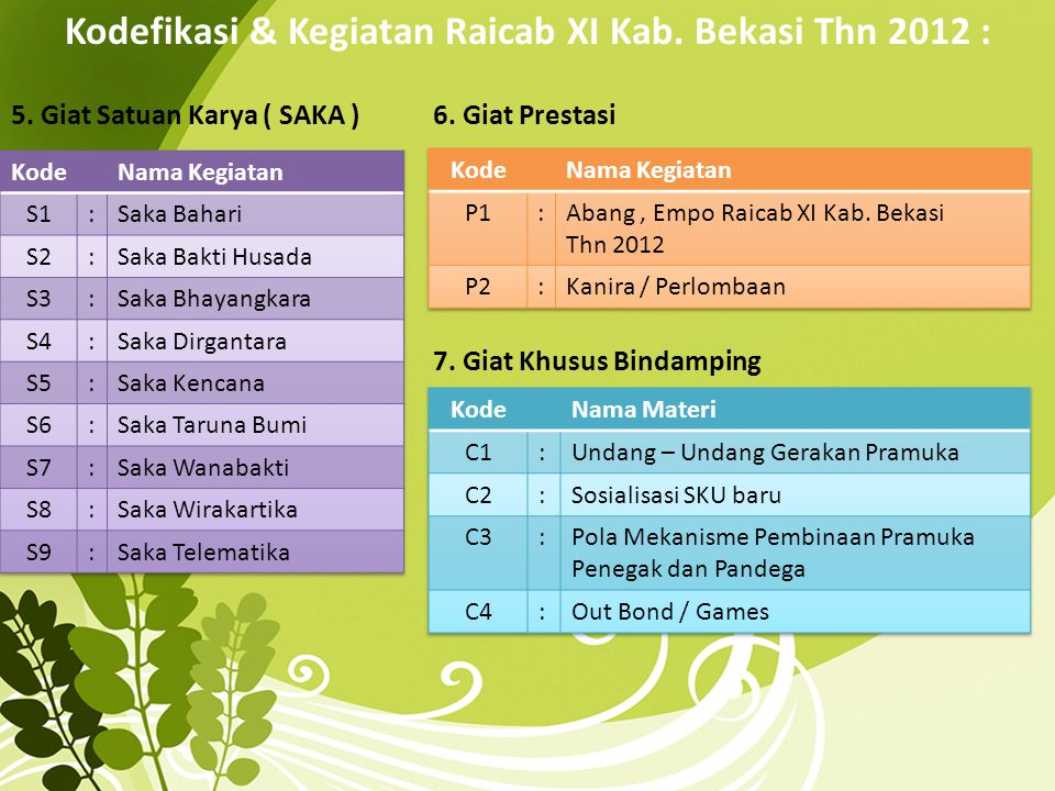 Kodefikasi & Kegiatan Raicab XI Kab. Bekasi Thn 2012 :