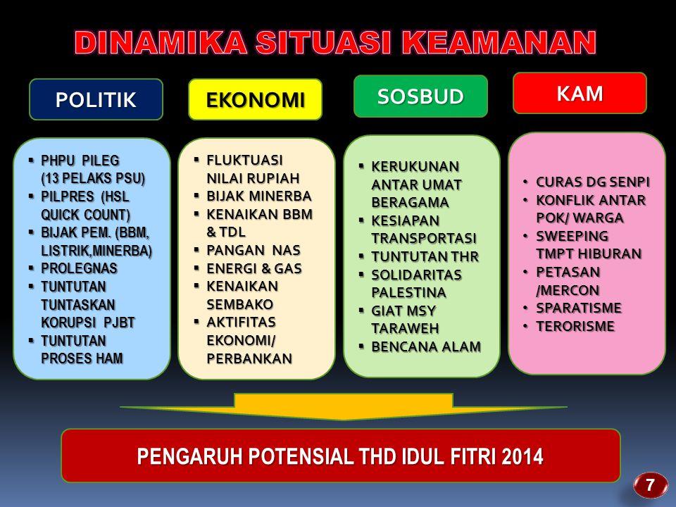 PENGARUH POTENSIAL THD IDUL FITRI 2014