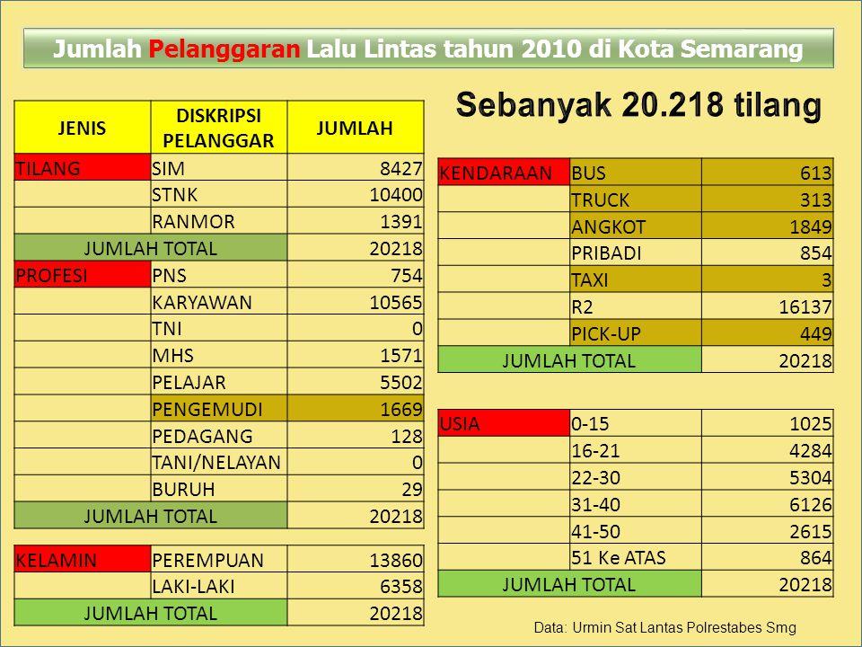 Jumlah Pelanggaran Lalu Lintas tahun 2010 di Kota Semarang