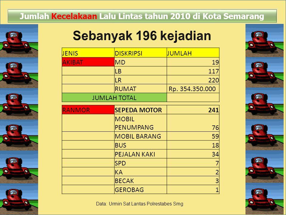 Jumlah Kecelakaan Lalu Lintas tahun 2010 di Kota Semarang