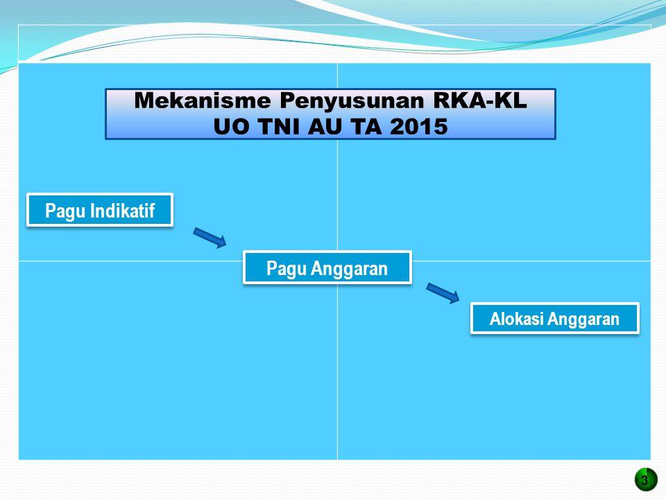Mekanisme Penyusunan RKA-KL