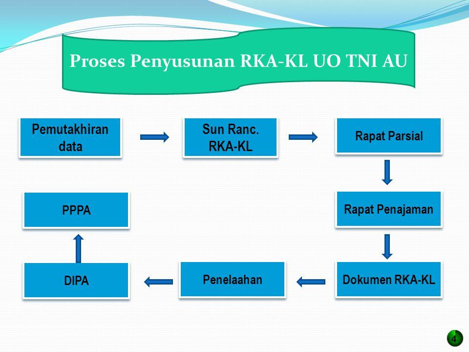Proses Penyusunan RKA-KL UO TNI AU