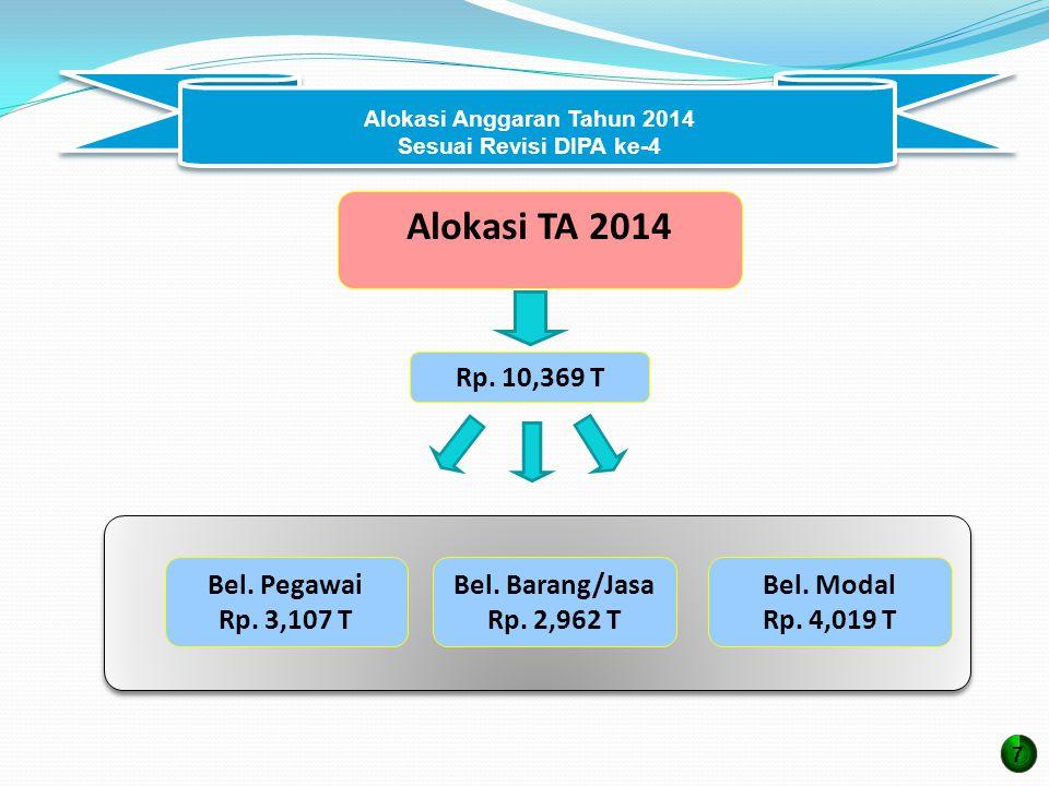 Alokasi Anggaran Tahun 2014