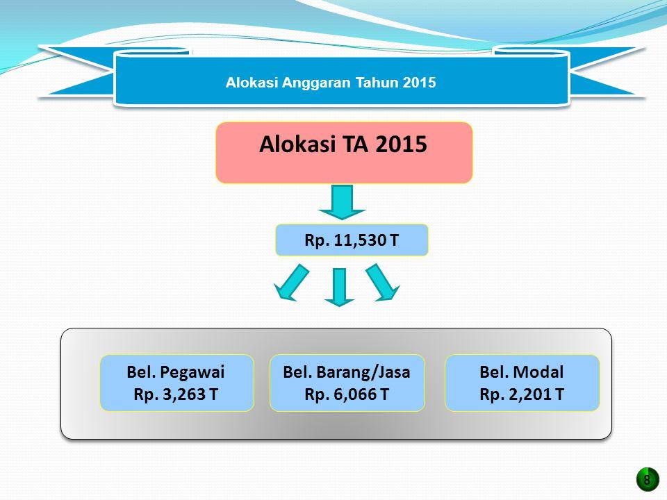 Alokasi Anggaran Tahun 2015