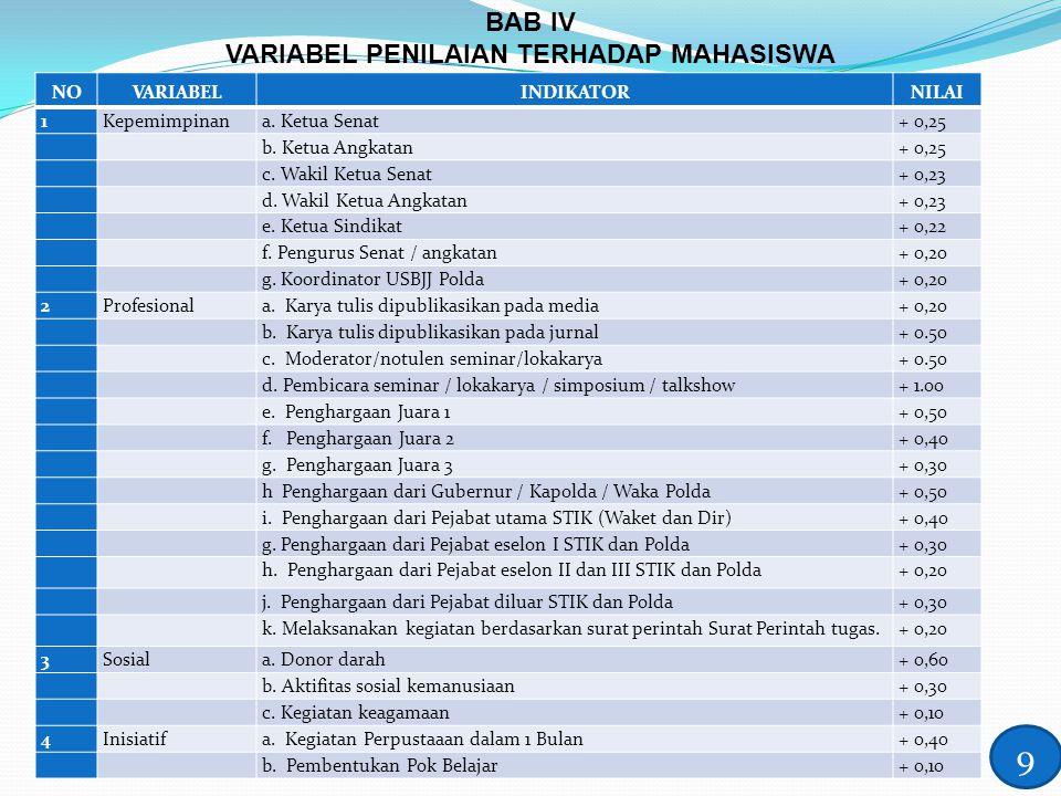 VARIABEL PENILAIAN TERHADAP MAHASISWA