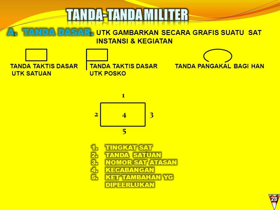 TANDA-TANDA MILITER A. TANDA DASAR. 1 2 4 3 5