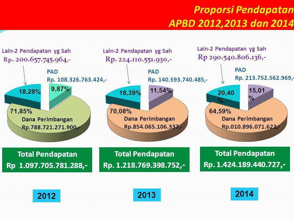 Proporsi Pendapatan APBD 2012,2013 dan 2014