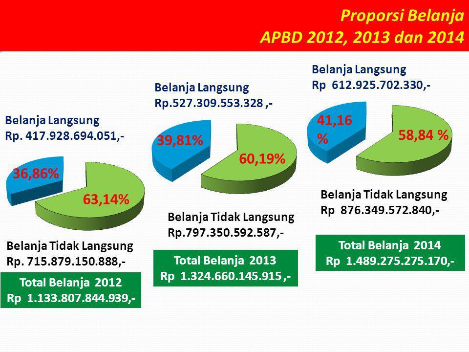 Proporsi Belanja APBD 2012, 2013 dan 2014 41,16 % 58,84 % 39,81%