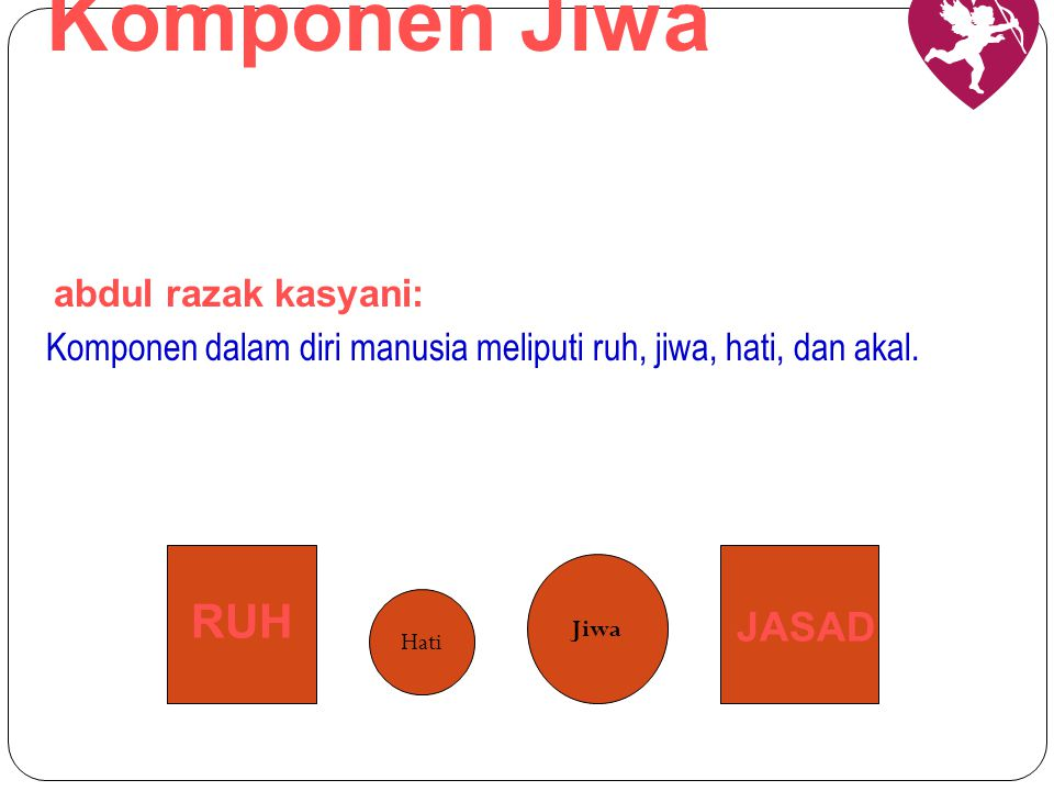 Komponen Jiwa RUH JASAD