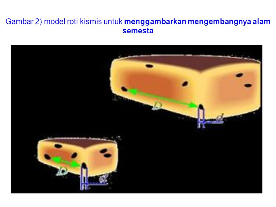 Gambar 2) model roti kismis untuk menggambarkan mengembangnya alam semesta