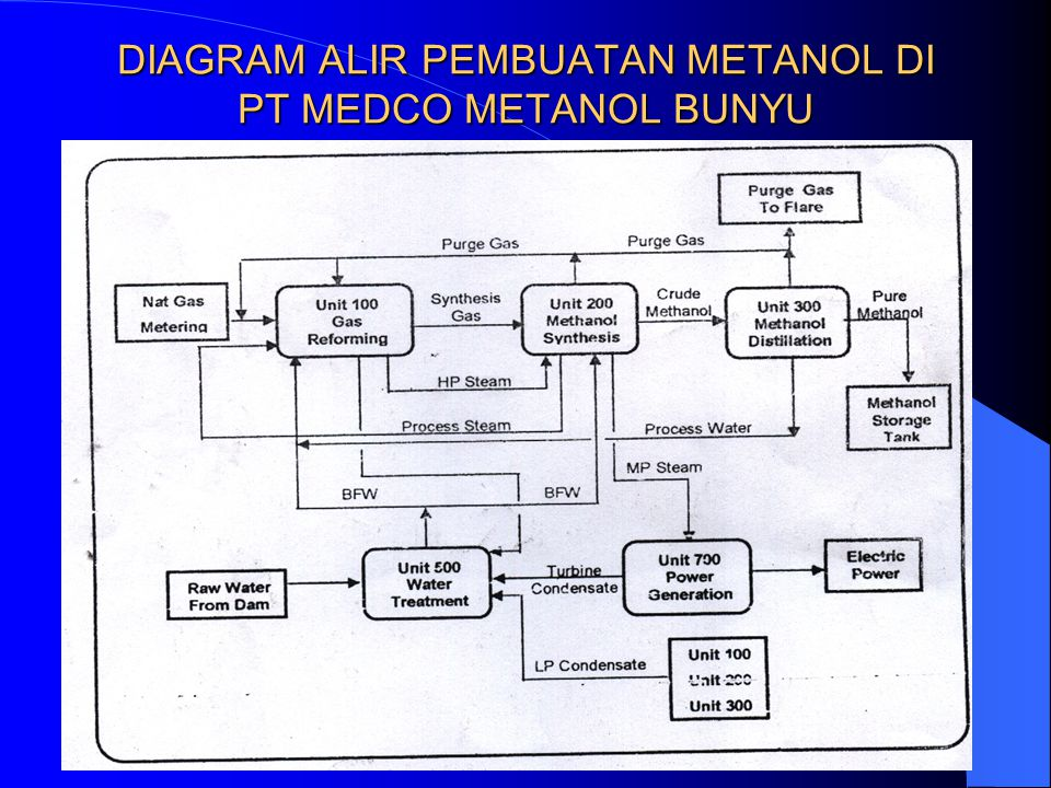 Pengantar teknik kimia sesi 2 pabrik kimia ppt download 3 diagram alir pembuatan ccuart Image collections