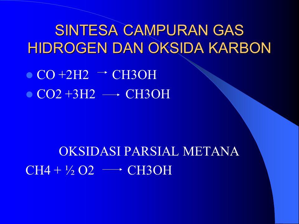 SINTESA CAMPURAN GAS HIDROGEN DAN OKSIDA KARBON