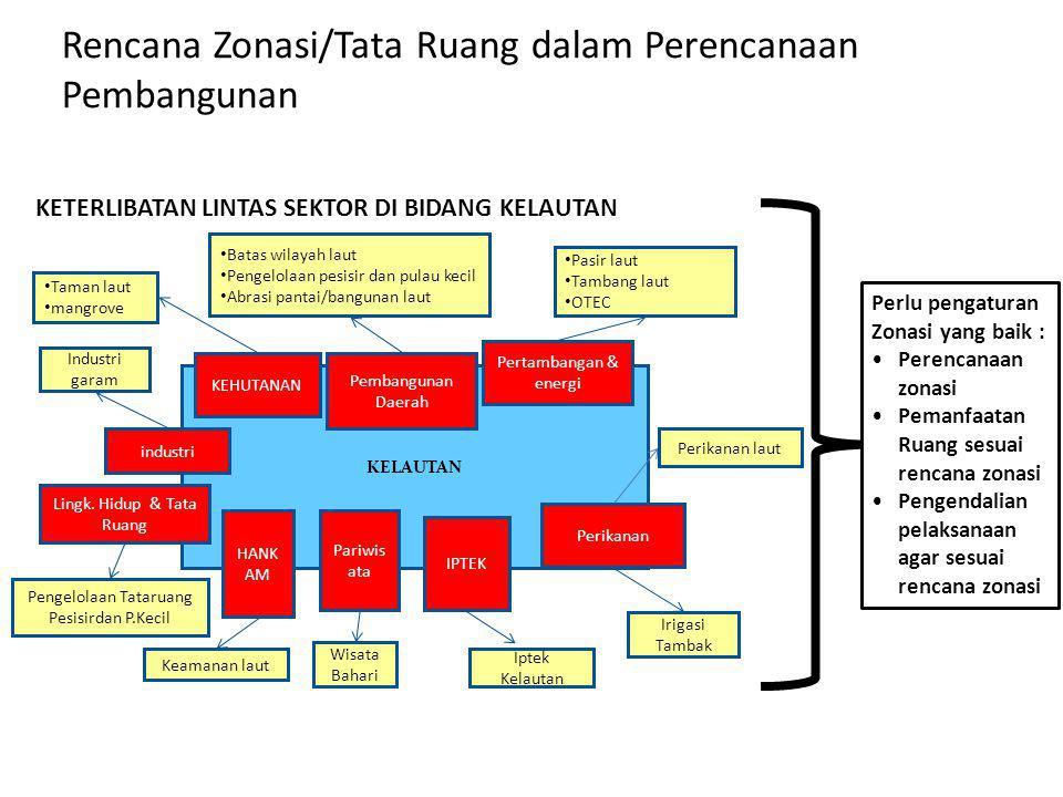 Rencana Zonasi/Tata Ruang dalam Perencanaan Pembangunan