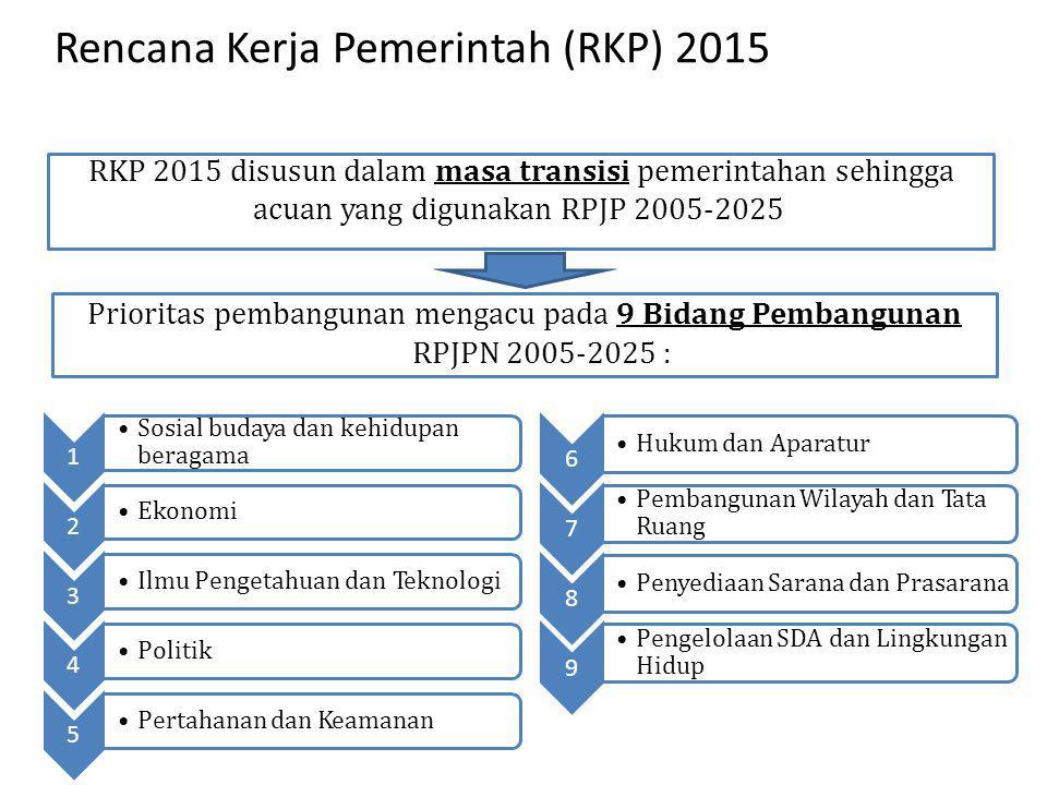 Rencana Kerja Pemerintah (RKP) 2015