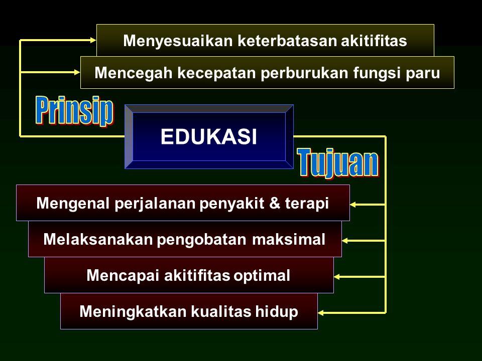 Prinsip Tujuan EDUKASI Menyesuaikan keterbatasan akitifitas