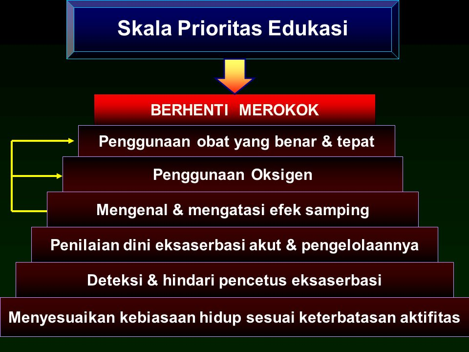 Skala Prioritas Edukasi