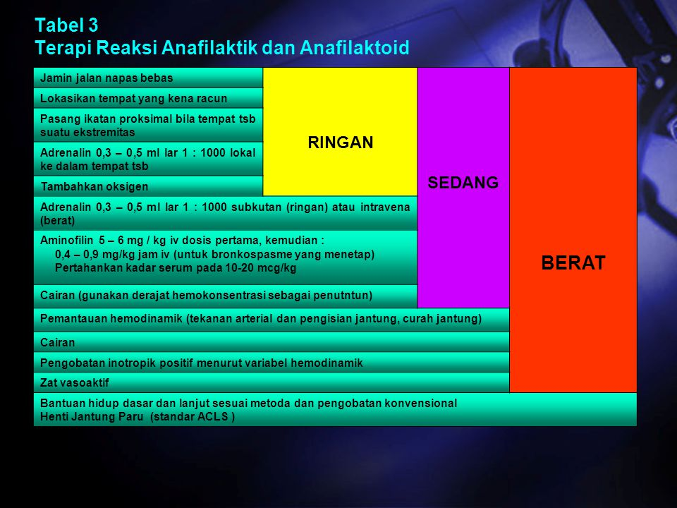 Tabel 3 Terapi Reaksi Anafilaktik dan Anafilaktoid