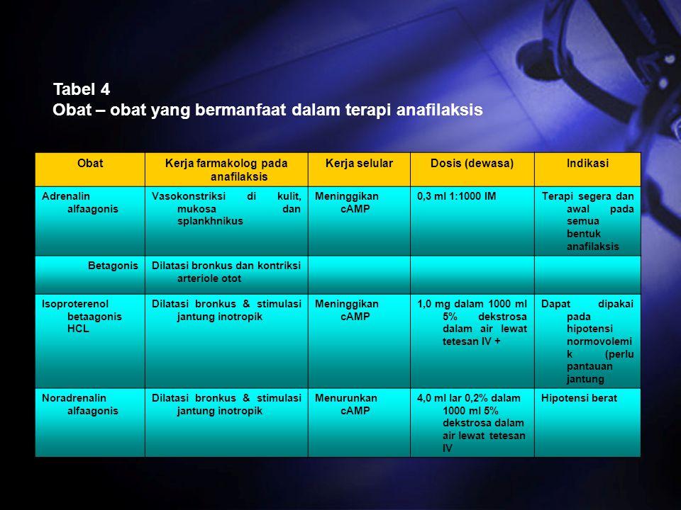 Kerja farmakolog pada anafilaksis