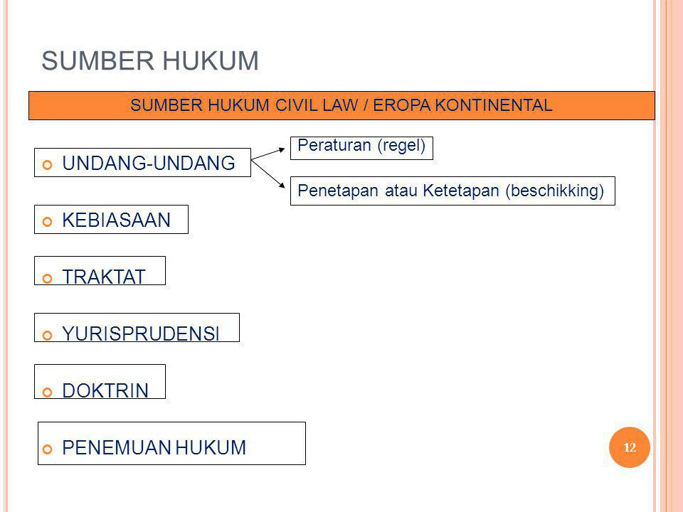 SUMBER HUKUM CIVIL LAW / EROPA KONTINENTAL