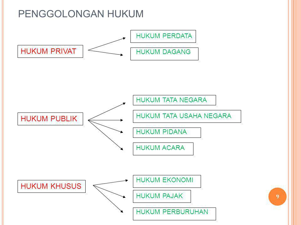 PENGGOLONGAN HUKUM HUKUM PRIVAT HUKUM PUBLIK HUKUM KHUSUS