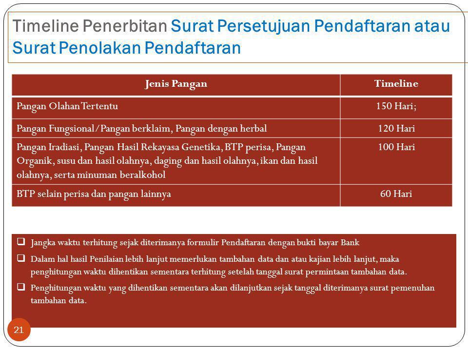Timeline Penerbitan Surat Persetujuan Pendaftaran atau Surat Penolakan Pendaftaran