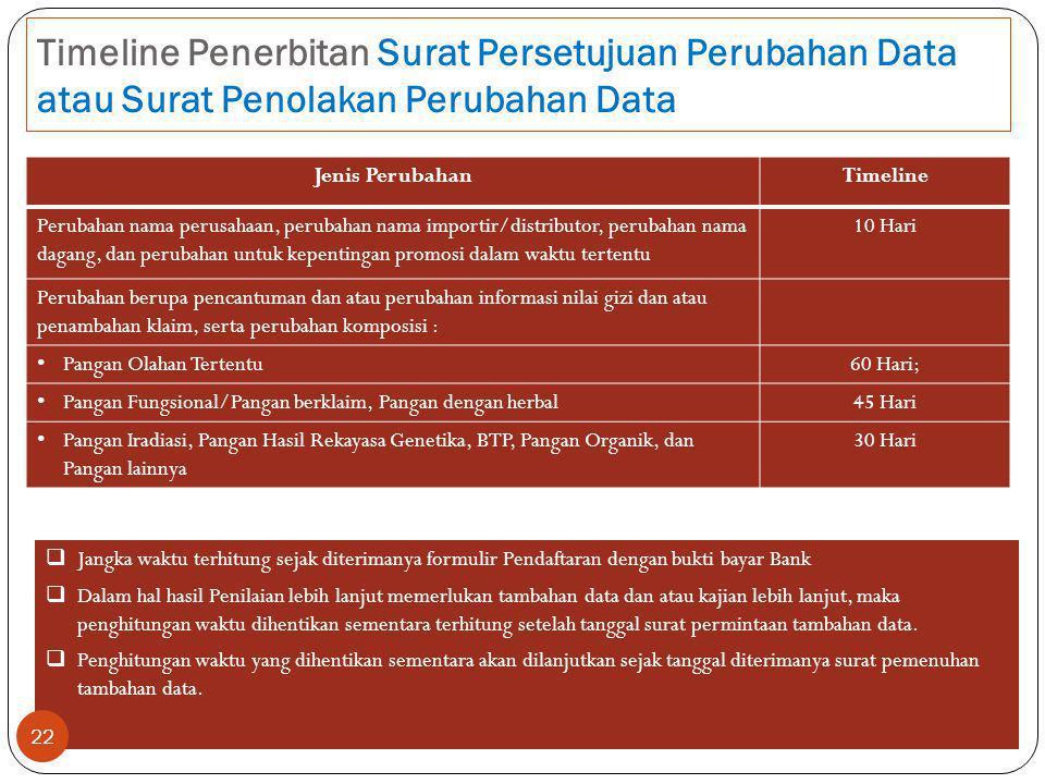 Timeline Penerbitan Surat Persetujuan Perubahan Data atau Surat Penolakan Perubahan Data