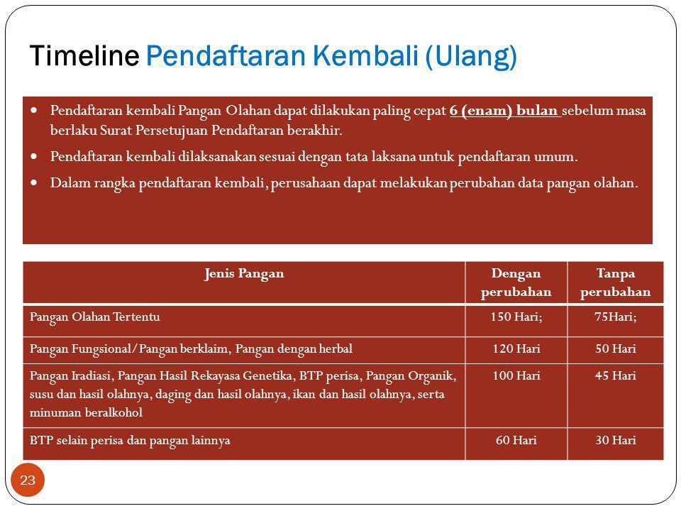 Timeline Pendaftaran Kembali (Ulang)