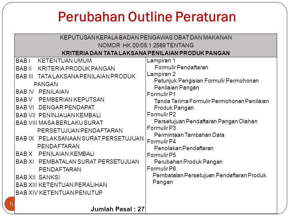 Perubahan Outline Peraturan