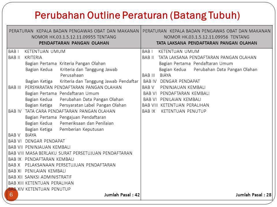 Perubahan Outline Peraturan (Batang Tubuh)