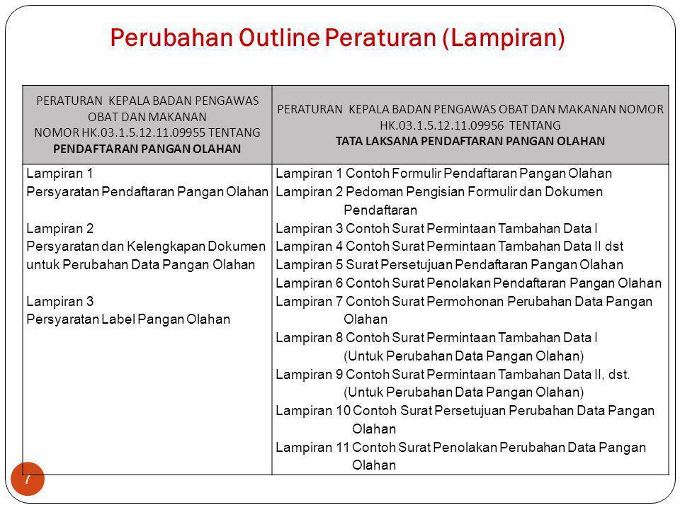 Perubahan Outline Peraturan (Lampiran)