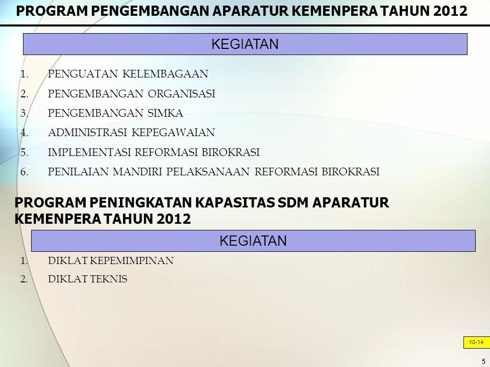 PROGRAM PENGEMBANGAN APARATUR KEMENPERA TAHUN 2012