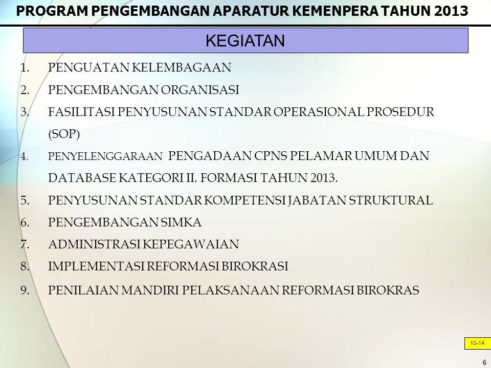 KEGIATAN PROGRAM PENGEMBANGAN APARATUR KEMENPERA TAHUN 2013