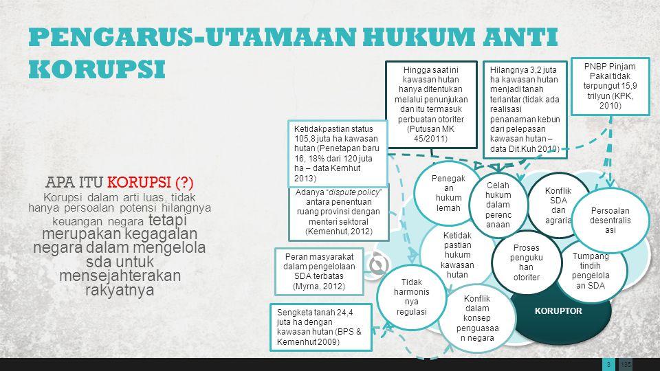 Pengarus-utamaan Hukum Anti Korupsi