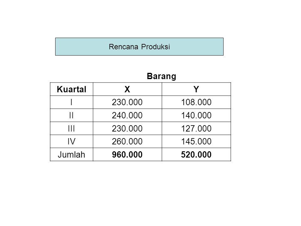 Barang Kuartal X Y I 230.000 108.000 II 240.000 140.000 III 127.000 IV