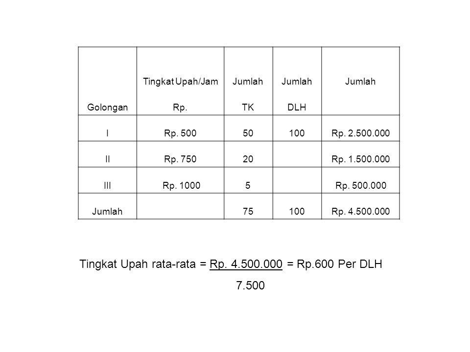 Tingkat Upah rata-rata = Rp. 4.500.000 = Rp.600 Per DLH 7.500