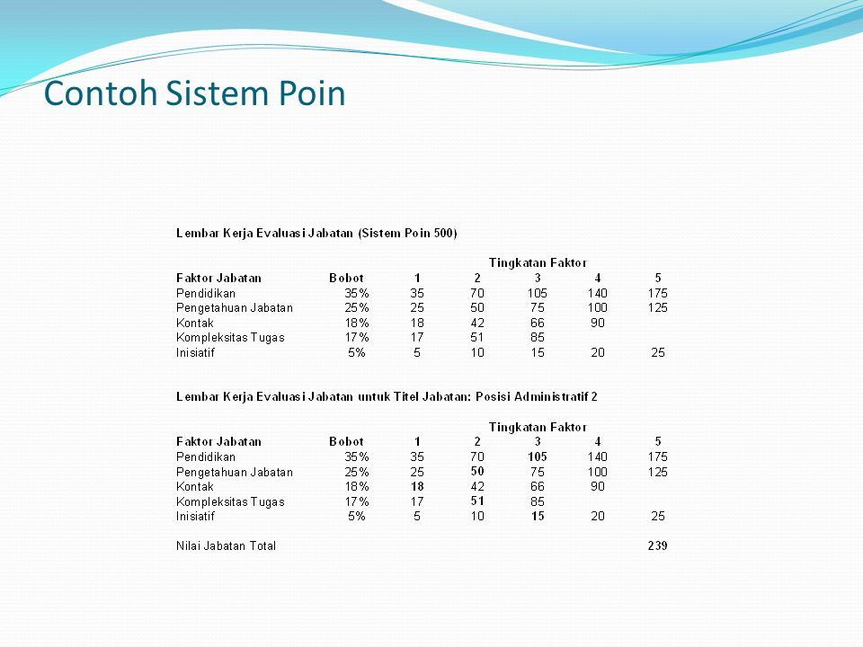 Contoh Sistem Poin