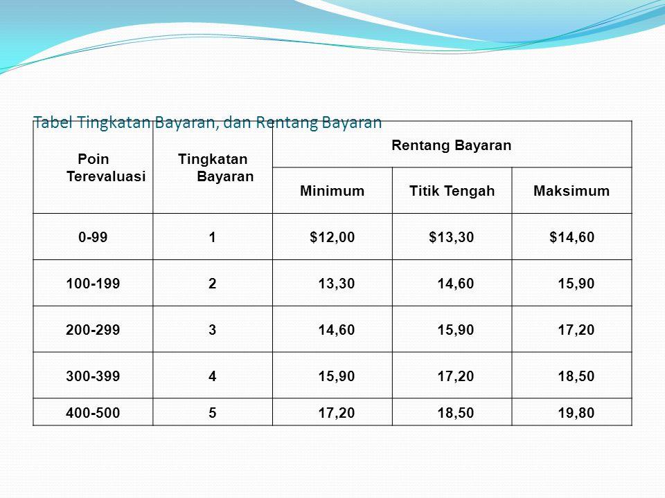 Tabel Tingkatan Bayaran, dan Rentang Bayaran