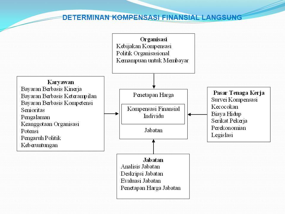 DETERMINAN KOMPENSASI FINANSIAL LANGSUNG