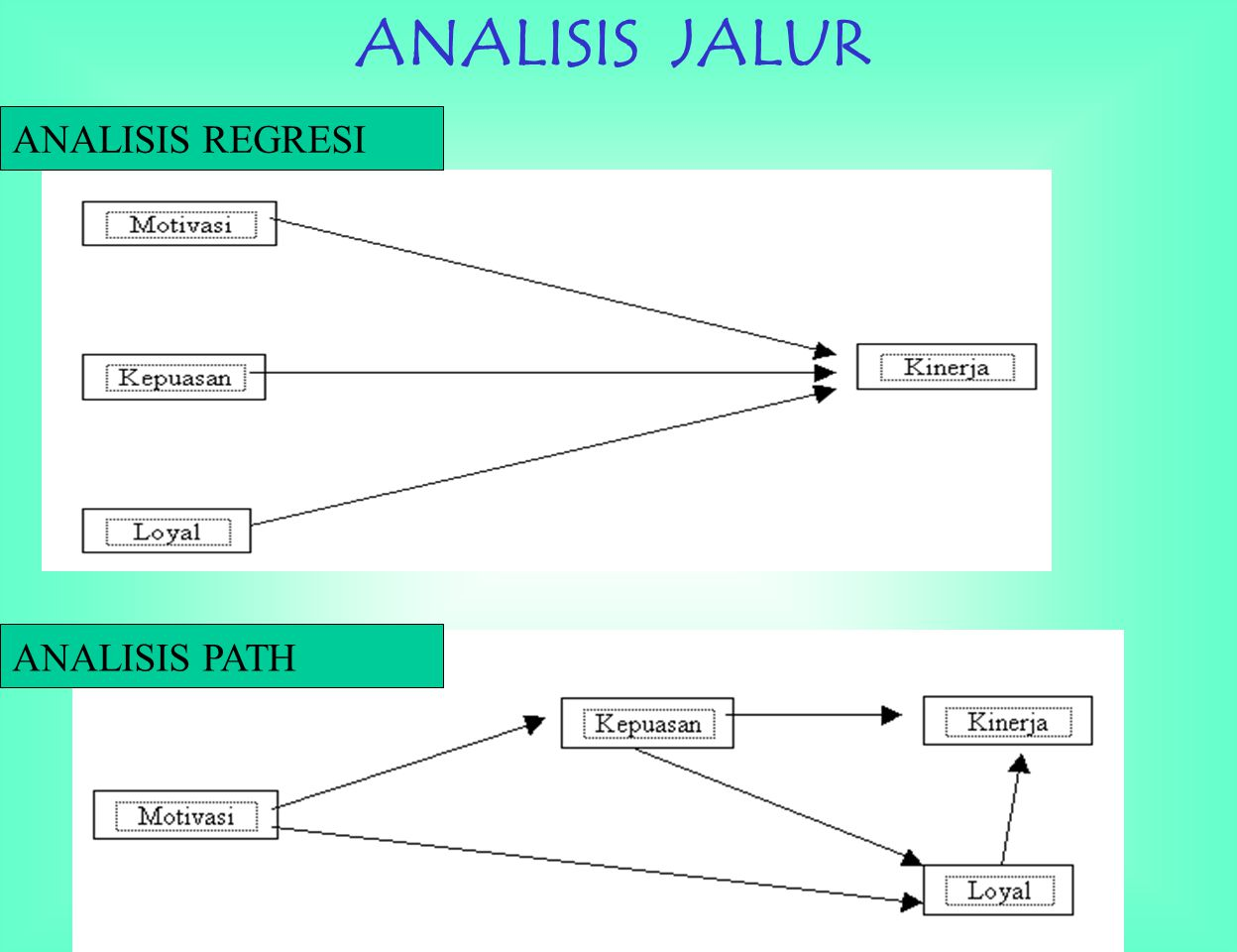 ANALISIS JALUR ANALISIS REGRESI ANALISIS PATH
