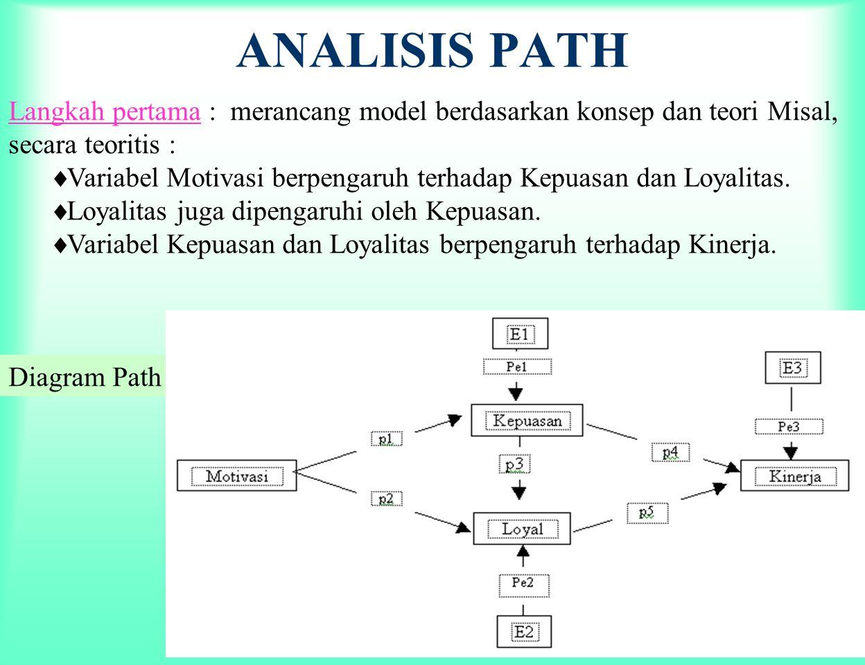 ANALISIS PATH Langkah pertama : merancang model berdasarkan konsep dan teori Misal, secara teoritis :